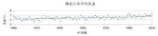 網走の気温.jpg